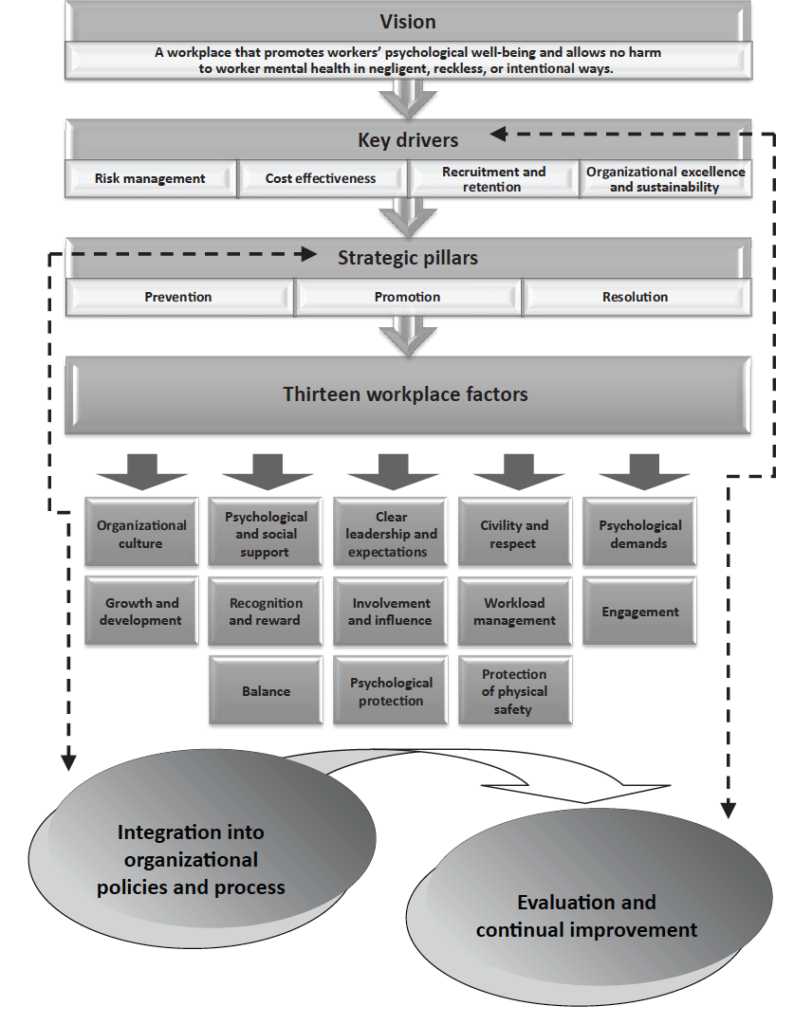 Model for workplace psychological well-being from the Canadian Standard